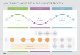 design process agile lean design thinking