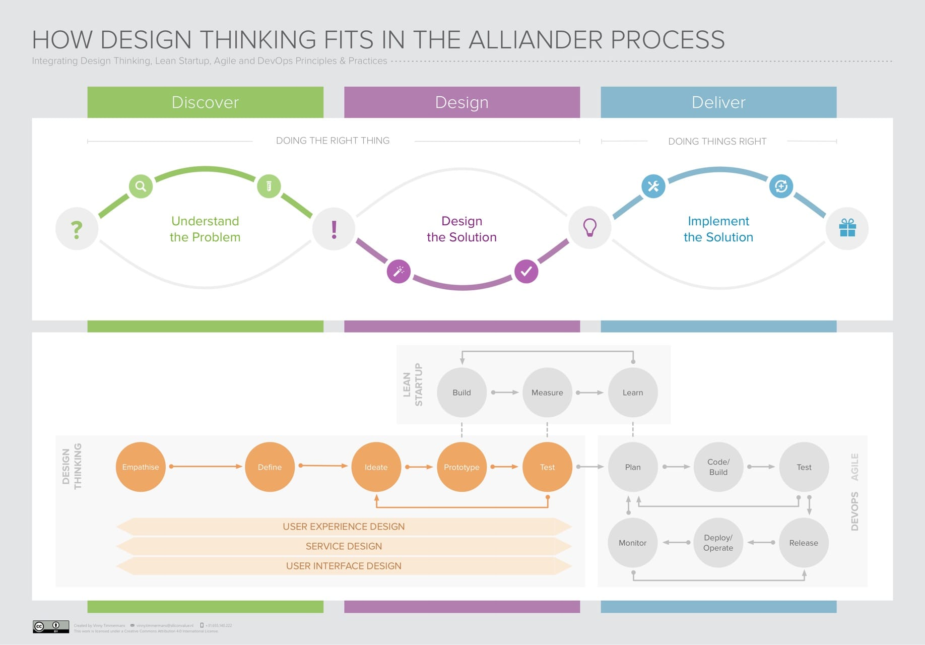 Design thinking consulting silicon value for Design thinking consulting